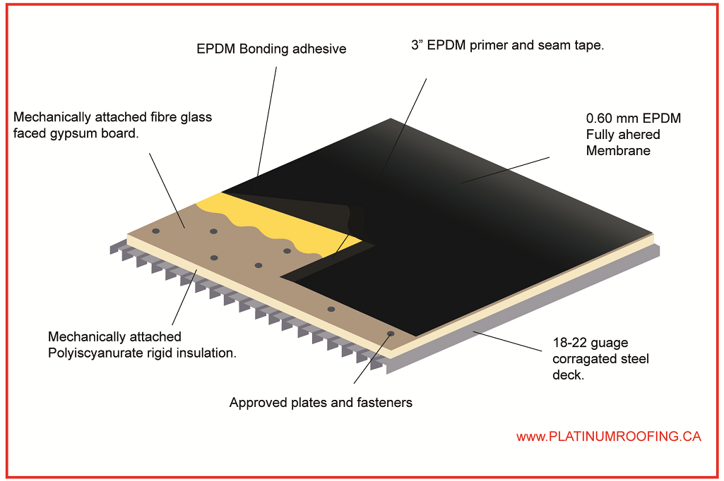 Epdm Roof Membrane Calgary Platinum Roofing